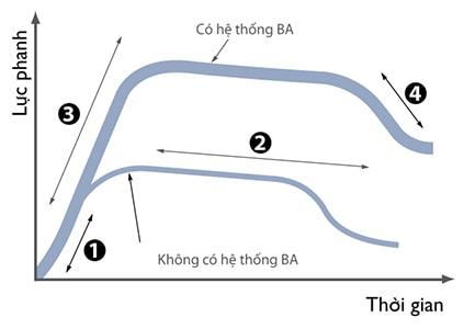 Hệ thống hỗ trợ lực phanh BA