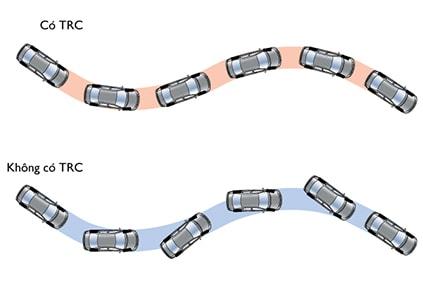 Hệ thống kiểm soát lực kéo TRC