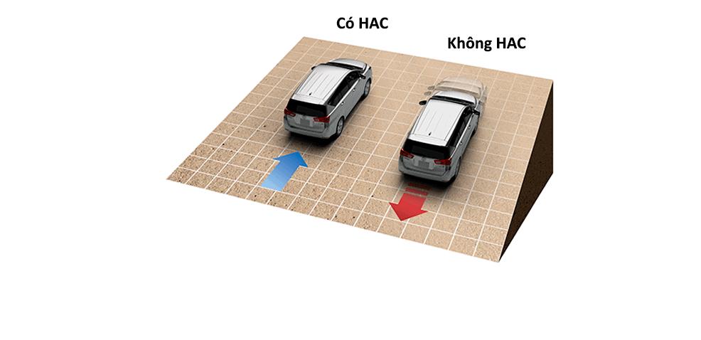 Hệ thống khởi hành ngang dốc (HAC)