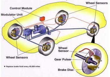 Hệ thống phanh ABS hoạt động như thế nào ?
